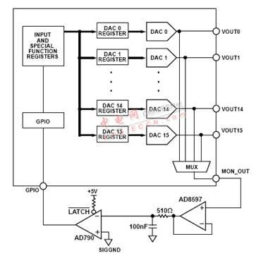 在图1中,如果通道失调电压为正,则比较器输出将为低电平,表明要消除