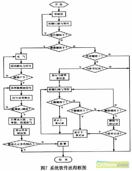 sopc智能电子血压计设计方案