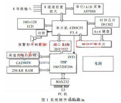 基于dsp数字心电图机设计原理