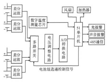 串联锂离子电池组监测系统的设计