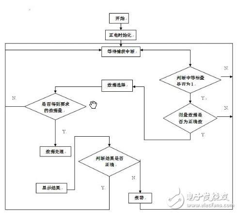 单片机控制流程图